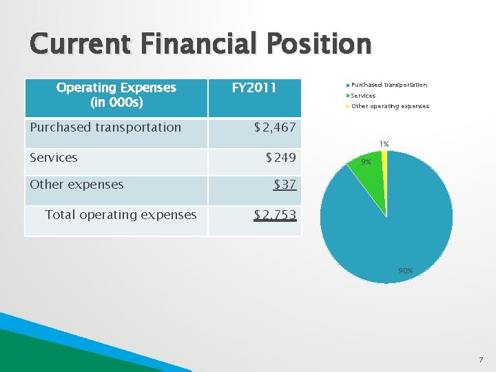 Current Financial Position Operating Expenses (in 000 s) Purchased transportation Services Other expenses Total
