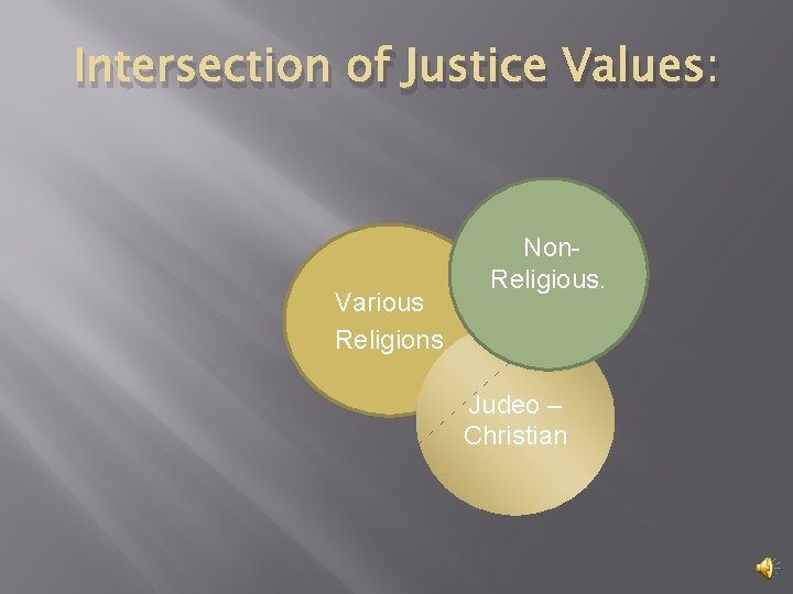 Intersection of Justice Values: Various Religions Non. Religious. Judeo – Christian