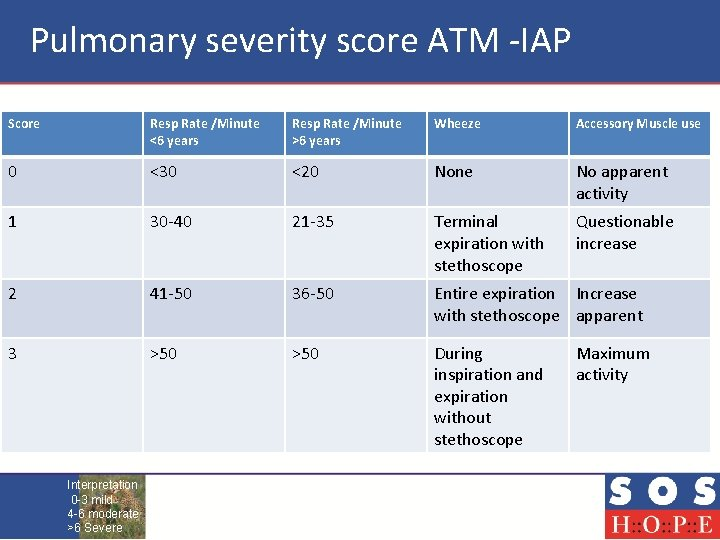 Pulmonary severity score ATM -IAP Score Resp Rate /Minute <6 years Resp Rate /Minute