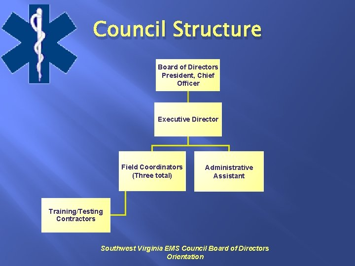 Council Structure Board of Directors President, Chief Officer Executive Director Field Coordinators (Three total)