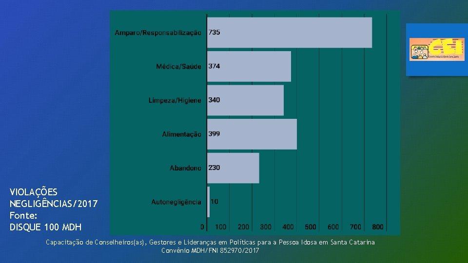 VIOLAÇÕES NEGLIGÊNCIAS/2017 Fonte: DISQUE 100 MDH Capacitação de Conselheiros(as), Gestores e Lideranças em Políticas