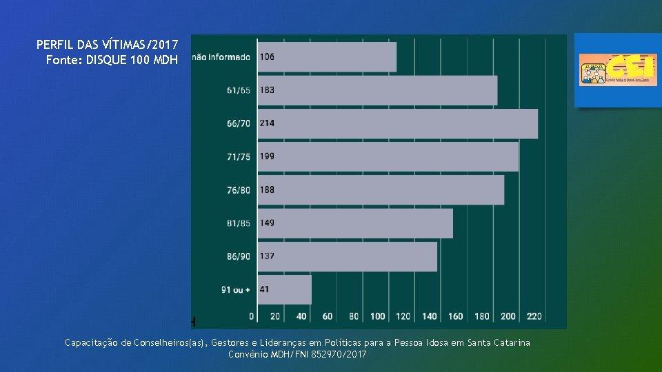 PERFIL DAS VÍTIMAS/2017 Fonte: DISQUE 100 MDH Capacitação de Conselheiros(as), Gestores e Lideranças em