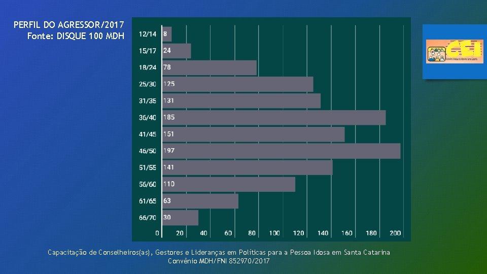 PERFIL DO AGRESSOR/2017 Fonte: DISQUE 100 MDH Capacitação de Conselheiros(as), Gestores e Lideranças em