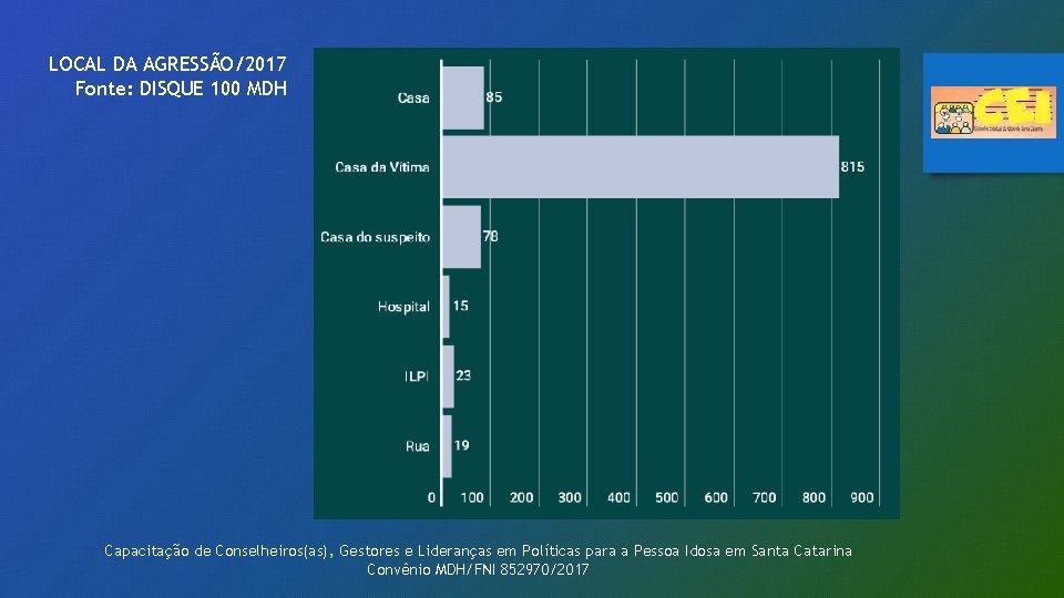 LOCAL DA AGRESSÃO/2017 Fonte: DISQUE 100 MDH Capacitação de Conselheiros(as), Gestores e Lideranças em
