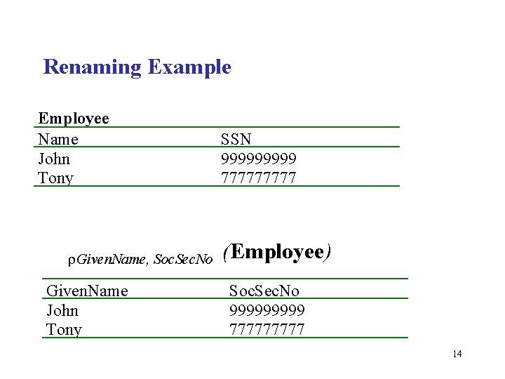 Renaming Example Employee Name John Tony r. Given. Name, Soc. Sec. No Given. Name