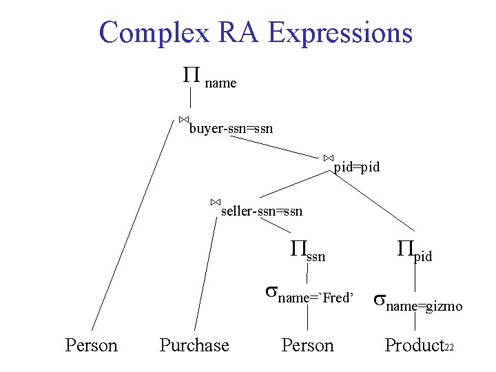 Complex RA Expressions P name ⋈buyer-ssn=ssn ⋈pid=pid ⋈seller-ssn=ssn Ppid sname=`Fred' s name=gizmo Person Purchase