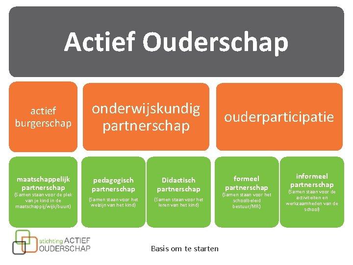 Actief Ouderschap actief burgerschap onderwijskundig partnerschap ouderparticipatie maatschappelijk partnerschap pedagogisch partnerschap Didactisch partnerschap formeel