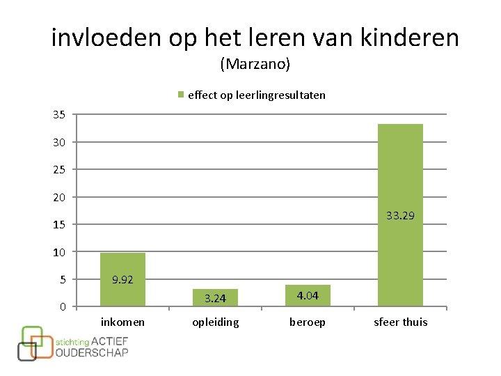 invloeden op het leren van kinderen (Marzano) effect op leerlingresultaten 35 30 25 20