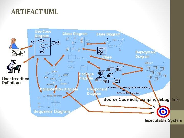 ARTIFACT UML Use-Case Diagram Class Diagram State Diagram Use Case 1 Actor A Actor
