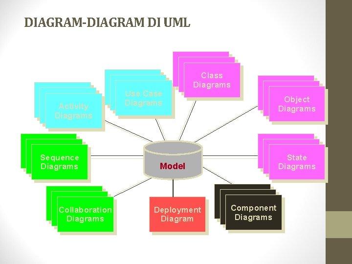 DIAGRAM-DIAGRAM DI UML Use Case Diagrams Activity Diagrams Scenario Diagrams Sequence Diagrams Scenario Diagrams