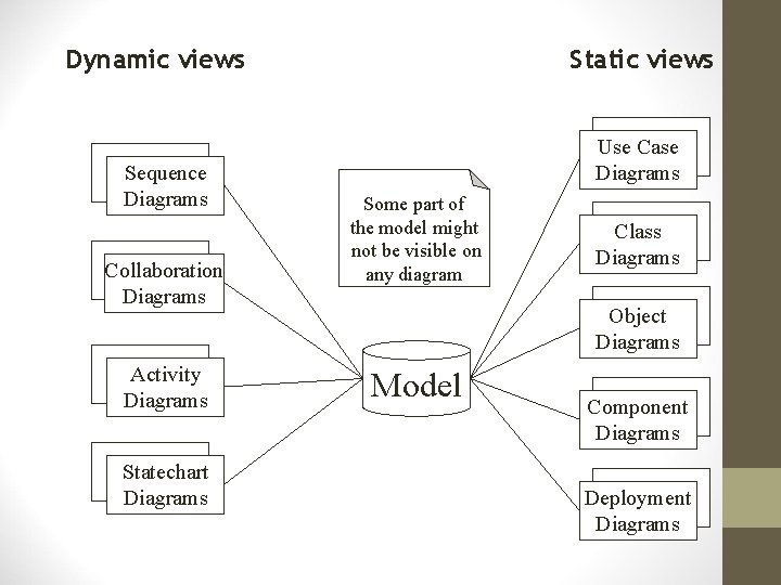 Dynamic views Sequence Diagrams Collaboration Diagrams Activity Diagrams Statechart Diagrams Static views Use Case