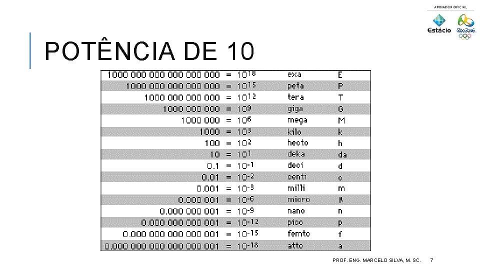 POTÊNCIA DE 10 PROF. ENG. MARCELO SILVA, M. SC. 7