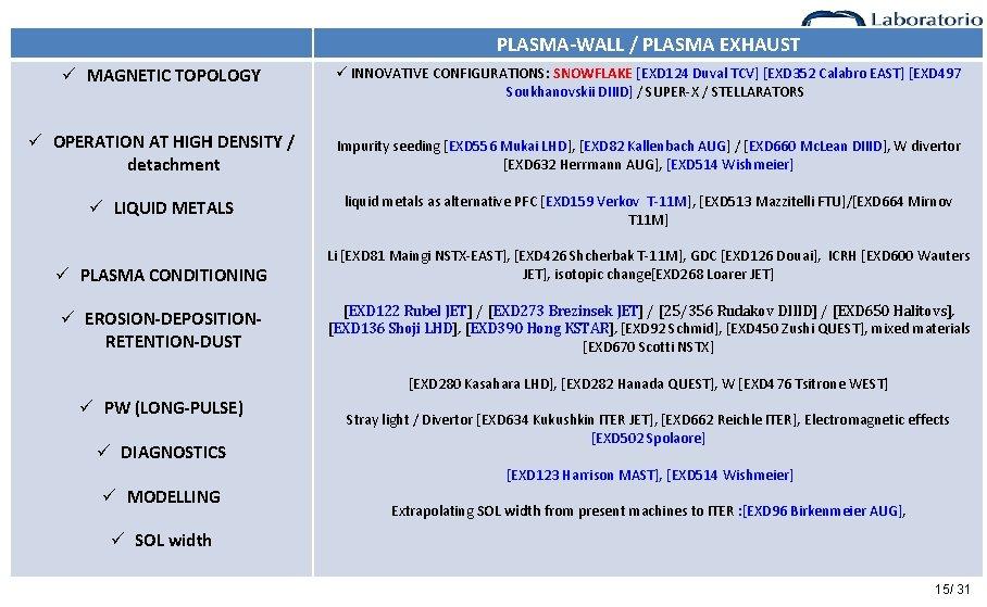 PLASMA-WALL / PLASMA EXHAUST ü MAGNETIC TOPOLOGY ü INNOVATIVE CONFIGURATIONS: SNOWFLAKE [EXD 124 Duval