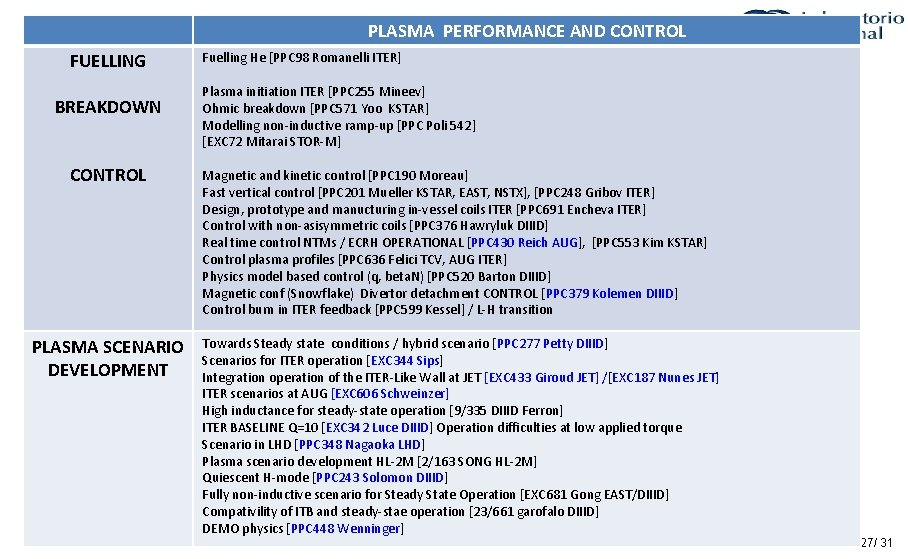 PLASMA PERFORMANCE AND CONTROL FUELLING BREAKDOWN CONTROL PLASMA SCENARIO DEVELOPMENT Fuelling He [PPC 98