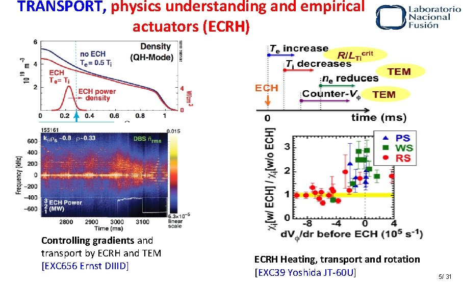 TRANSPORT, physics understanding and empirical actuators (ECRH) Controlling gradients and transport by ECRH and