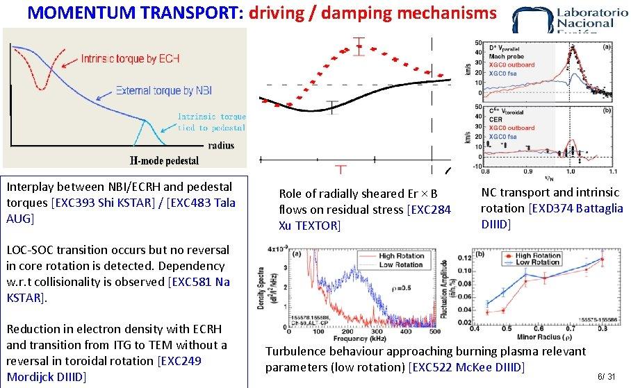 MOMENTUM TRANSPORT: driving / damping mechanisms Interplay between NBI/ECRH and pedestal torques [EXC 393