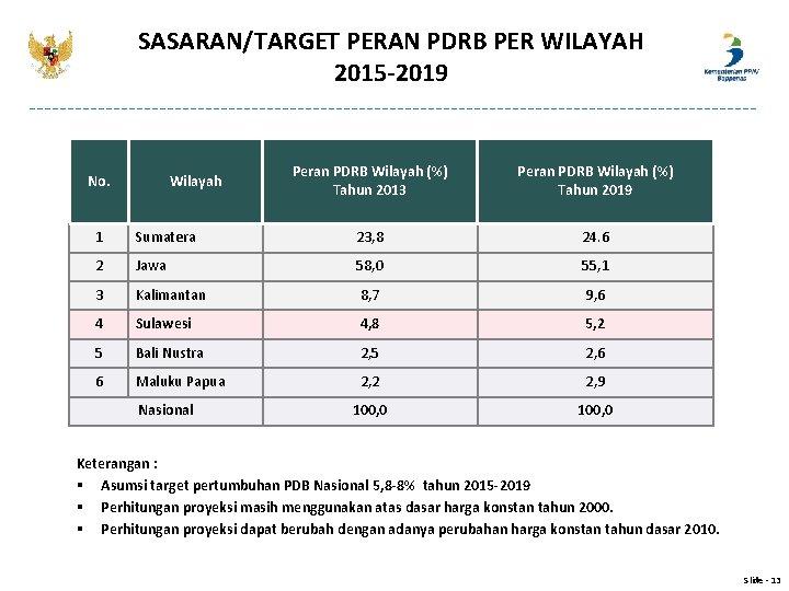 SASARAN/TARGET PERAN PDRB PER WILAYAH 2015 -2019 No. Wilayah Peran PDRB Wilayah (%) Tahun