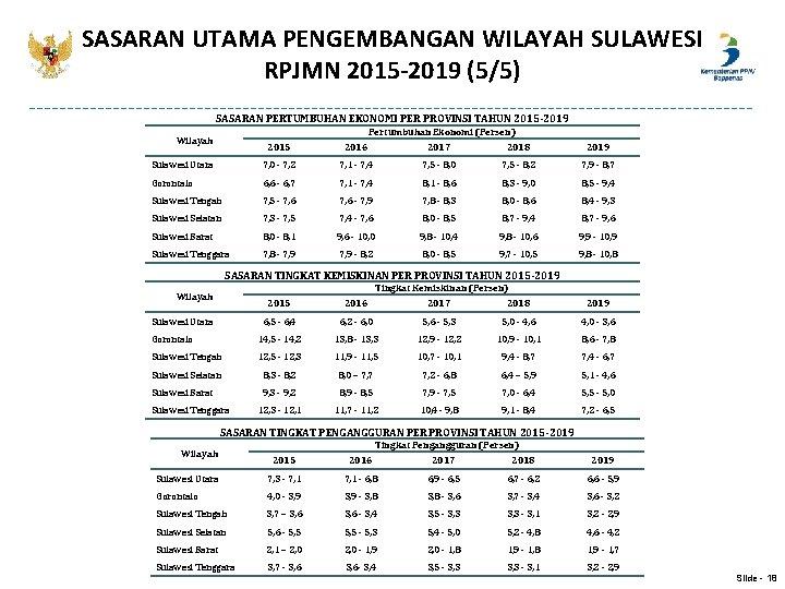 SASARAN UTAMA PENGEMBANGAN WILAYAH SULAWESI RPJMN 2015 -2019 (5/5) SASARAN PERTUMBUHAN EKONOMI PER PROVINSI
