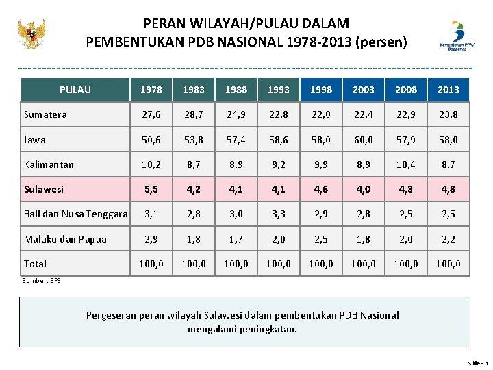 PERAN WILAYAH/PULAU DALAM PEMBENTUKAN PDB NASIONAL 1978 -2013 (persen) PULAU 1978 1983 1988 1993