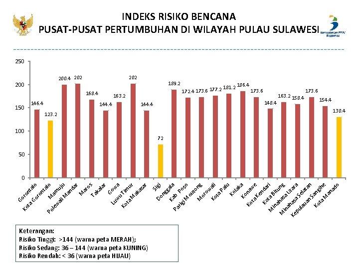 INDEKS RISIKO BENCANA PUSAT-PUSAT PERTUMBUHAN DI WILAYAH PULAU SULAWESI 250 200. 4 202 200