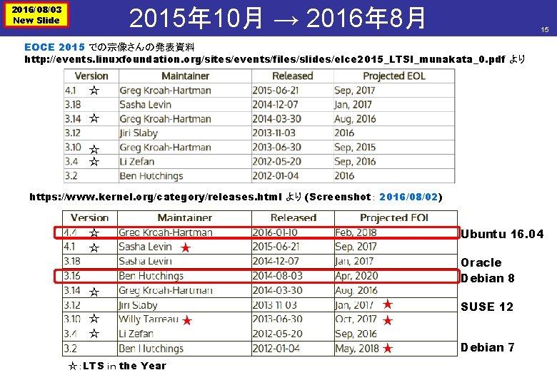 2016/08/03 New Slide 2015年 10月 → 2016年 8月 15 EOCE 2015 での宗像さんの発表資料 http: //events.