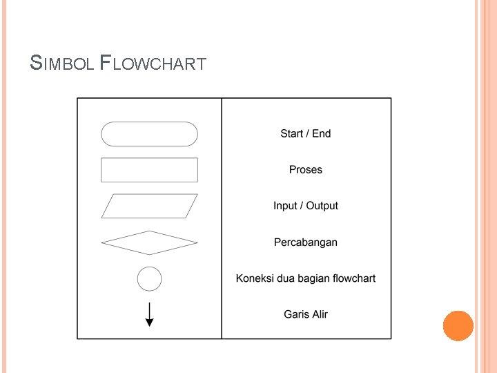 SIMBOL FLOWCHART