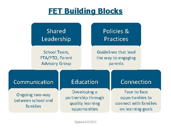 FET Building Blocks Shared Leadership Policies & Practices School Team, PTA/PTO, Parent Advisory Group
