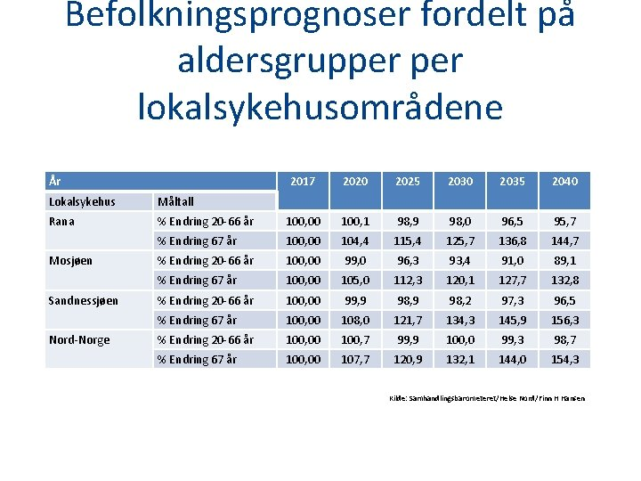 Befolkningsprognoser fordelt på aldersgrupper lokalsykehusområdene År 2017 2020 2025 2030 2035 2040 Lokalsykehus Måltall