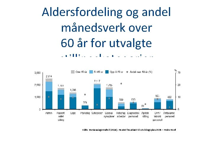 Aldersfordeling og andel månedsverk over 60 år for utvalgte stillingskategorier Kilde: Bemanningsmodell (2018). Hentet