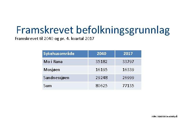 Framskrevet befolkningsgrunnlag Framskrevet til 2040 og pr. 4. kvartal 2017 Sykehusområde 2040 2017 Mo