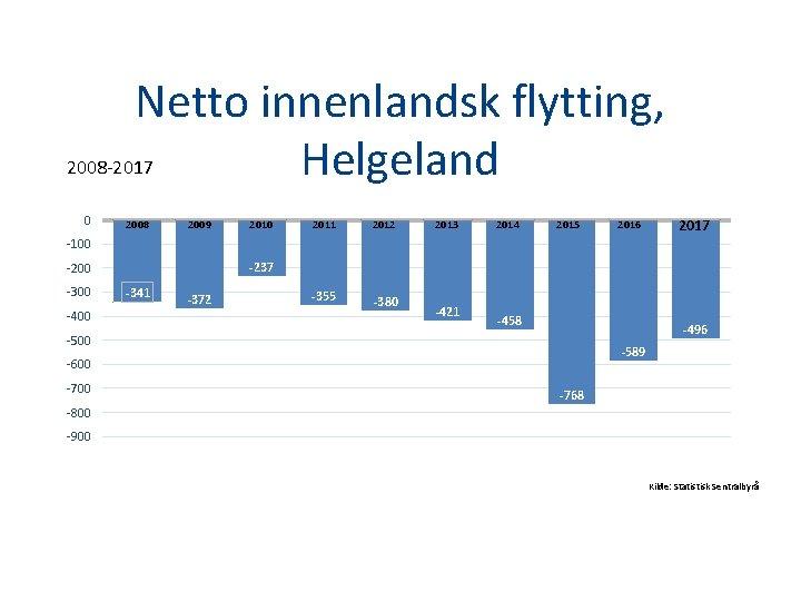 Netto innenlandsk flytting, 2008 -2017 Helgeland 0 2008 2009 2010 2011 2012 2013 2014