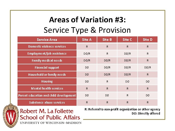 Areas of Variation #3: Service Type & Provision Service Area Site A Site B
