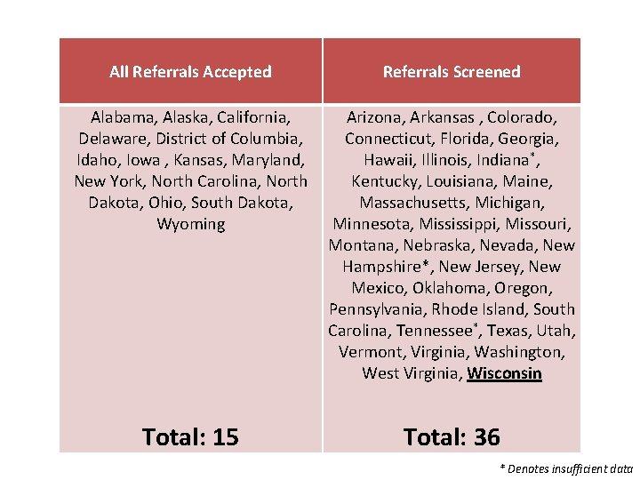 All Referrals Accepted Referrals Screened Alabama, Alaska, California, Delaware, District of Columbia, Idaho, Iowa