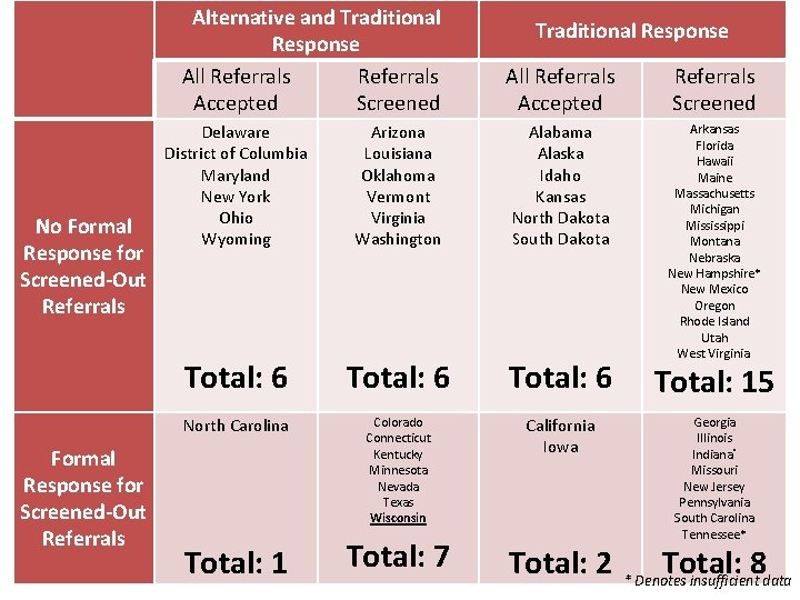 Alternative and Traditional Response All Referrals Accepted Screened No Formal Response for Screened-Out Referrals