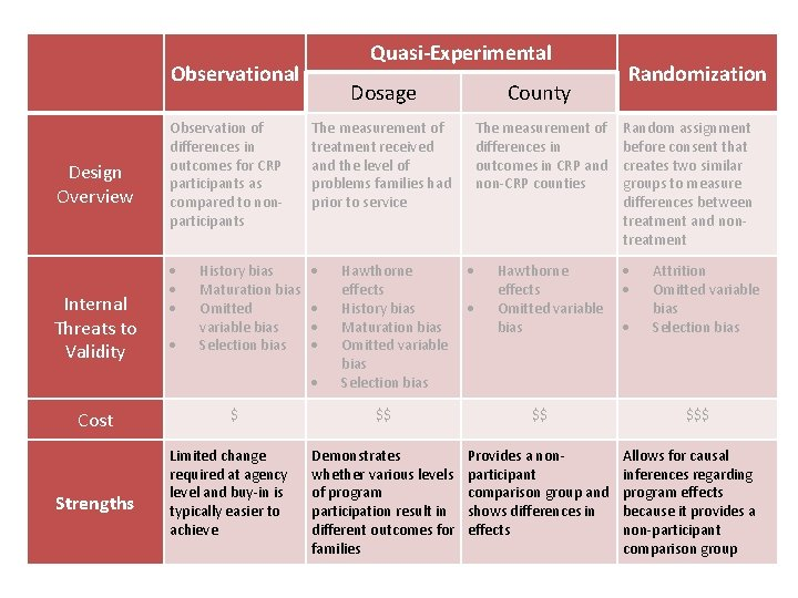 Design Overview Internal Threats to Validity Quasi-Experimental Observational Dosage County Observation of differences