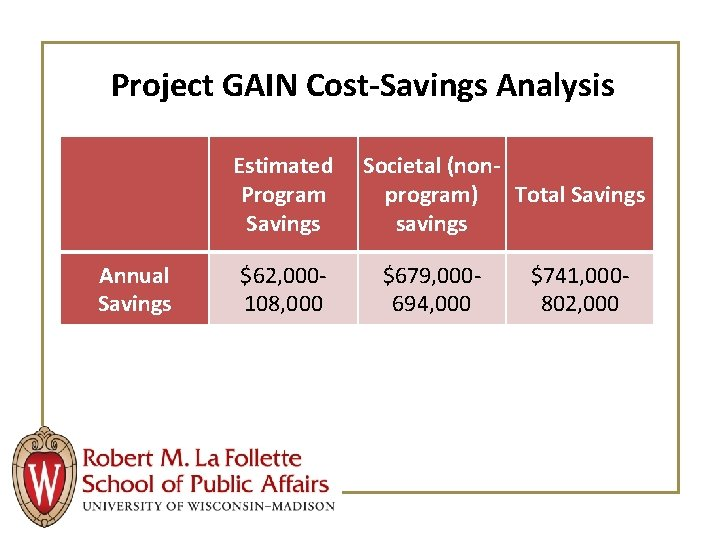 Project GAIN Cost-Savings Analysis Estimated Program Savings Annual Savings $62, 000108, 000 Societal (nonprogram)