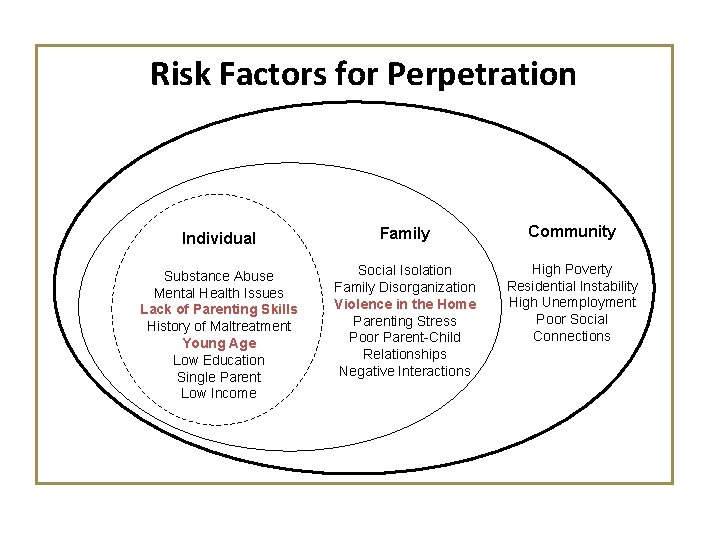 Risk Factors for Perpetration Individual Family Community Substance Abuse Mental Health Issues Lack of