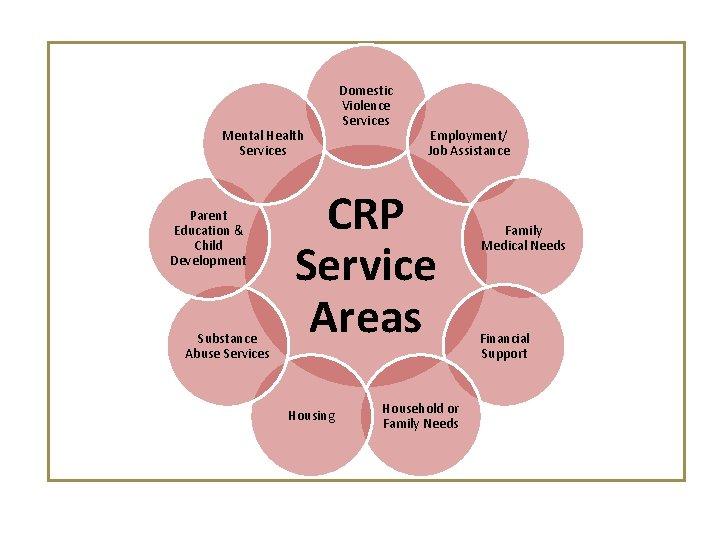 Mental Health Services Parent Education & Child Development Substance Abuse Services Domestic Violence