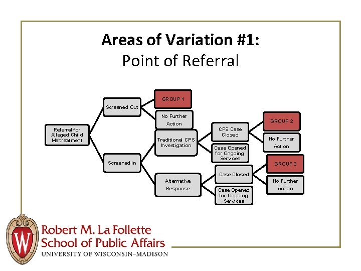 Areas of Variation #1: Point of Referral GROUP 1 Screened Out No Further Action