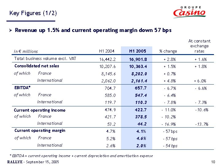 Key Figures (1/2) Ø Revenue up 1. 5% and current operating margin down 57