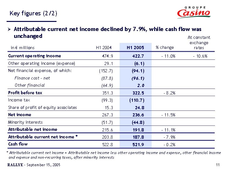 Key figures (2/2) Ø Attributable current net income declined by 7. 9%, while cash