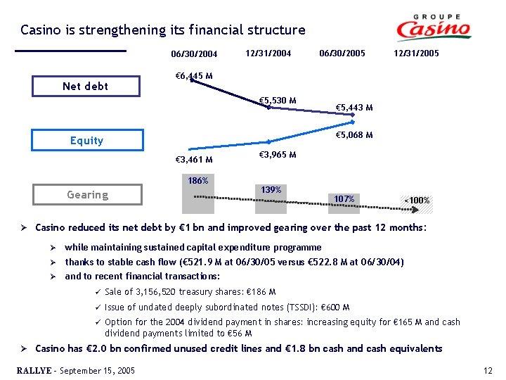 Casino is strengthening its financial structure 06/30/2004 Net debt 12/31/2004 06/30/2005 € 6, 445