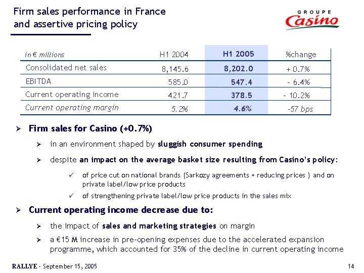 Firm sales performance in France and assertive pricing policy Ø Ø in € millions