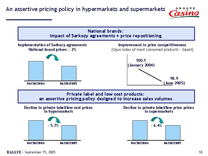 An assertive pricing policy in hypermarkets and supermarkets National brands: Impact of Sarkozy agreements