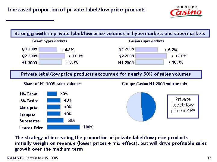 Increased proportion of private label/low price products Strong growth in private label/low price volumes
