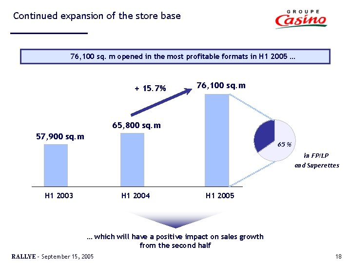 Continued expansion of the store base 76, 100 sq. m opened in the most