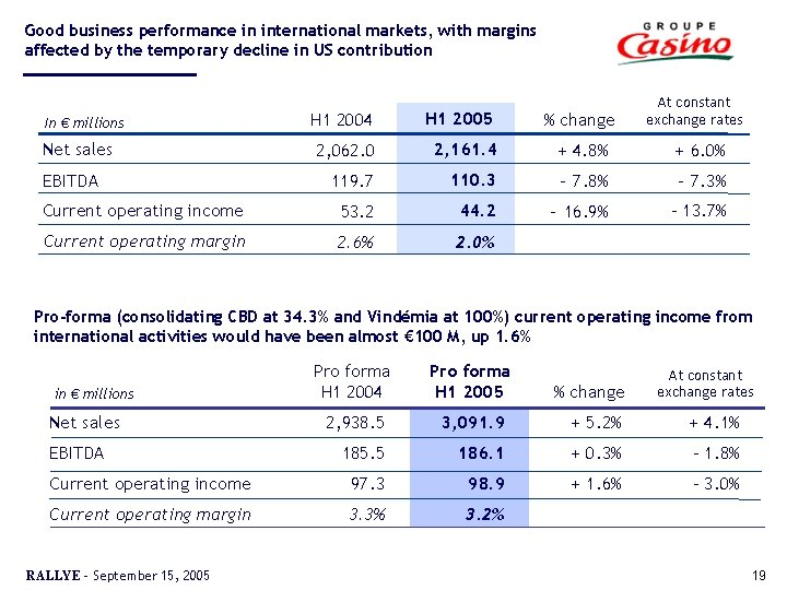 Good business performance in international markets, with margins affected by the temporary decline in