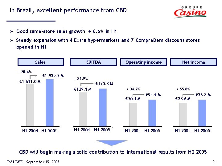 In Brazil, excellent performance from CBD Ø Good same-store sales growth: + 6. 6%
