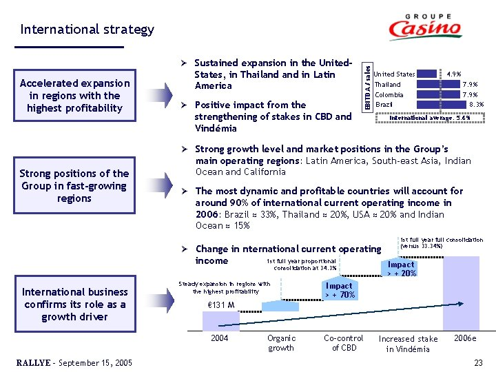 Ø Accelerated expansion in regions with the highest profitability Strong positions of the Group
