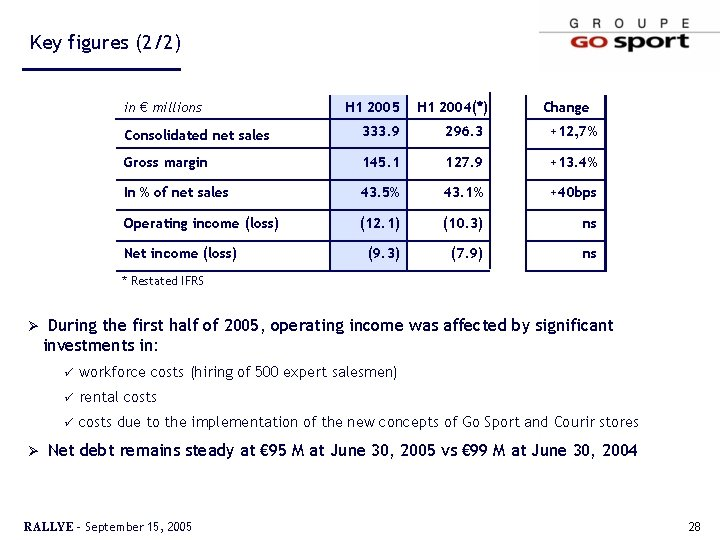 Key figures (2/2) in € millions H 1 2005 H 1 2004(*) Change Consolidated